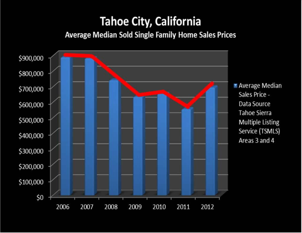 Tahoe City Homes for Sale – Lake Tahoe, California Market Trend Report March 2012