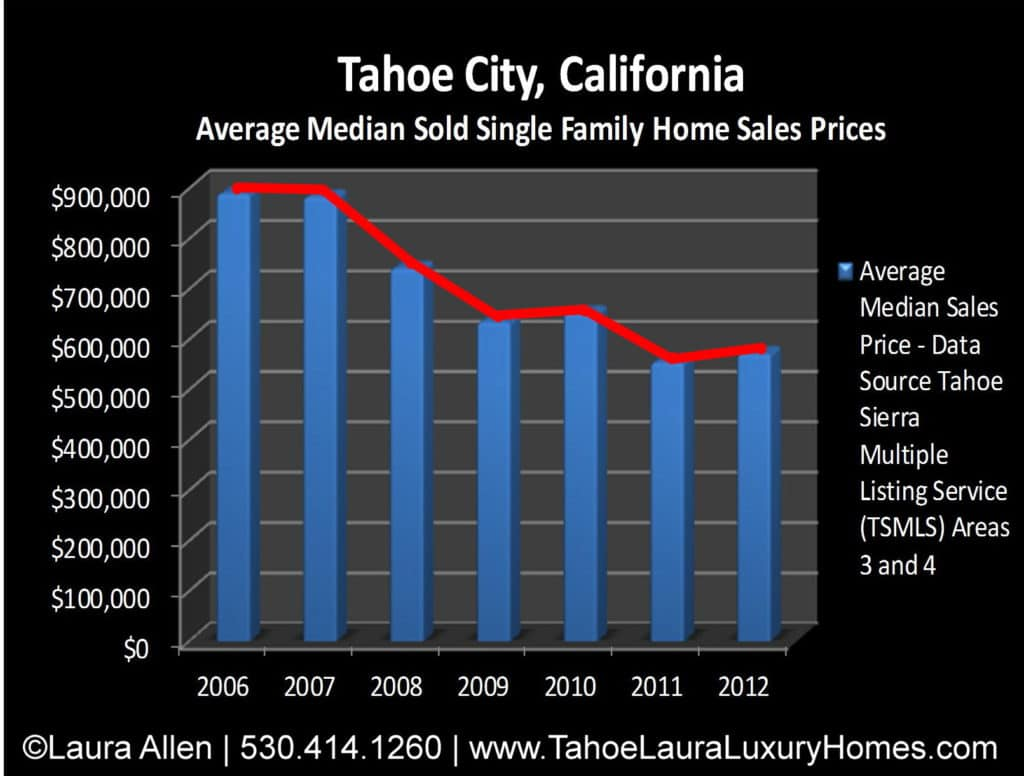 Tahoe City Homes for Sale Market Report – Year End 2012
