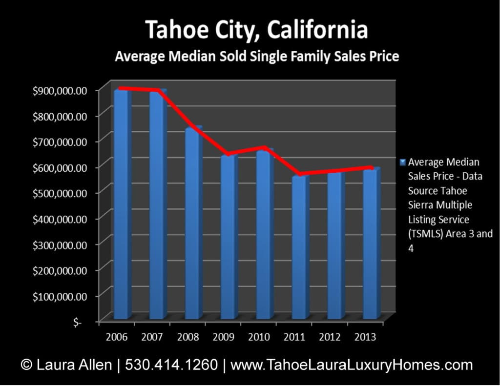 Tahoe City Homes for Sale Market Report – May 2013