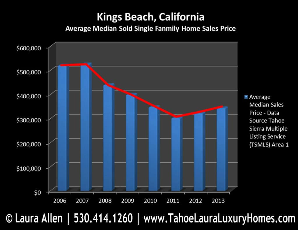 kings beach single personals Property for rent in kings beach, ca on oodle classifieds join millions of people using oodle to find unique apartment listings, houses for rent, condo listings, rooms for rent, and roommates.