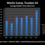 What is my home worth in Martis Camp?