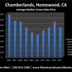 What is my home worth in Chamberlands?