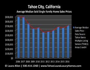 Homes for Sale in Tahoe City CA