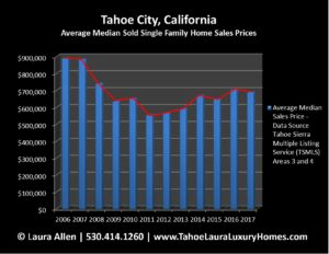 Tahoe City Home Values - 2017