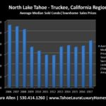 North Lake Tahoe – Truckee Condo Values | Market Report – 2017