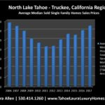 North Lake Tahoe – Truckee Home Values | Market Report – 2017