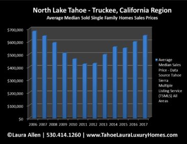 North Lake Tahoe - Truckee Home Values | Market Report - Year End 2017