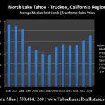 North Lake Tahoe – Truckee Condo Values | Market Report – Mid Year 2018
