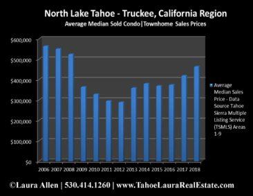 North Lake Tahoe - Truckee Condo Values | Market Report - Mid Year 2018