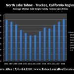 North Lake Tahoe – Truckee Home Values | Market Report – Mid Year 2018