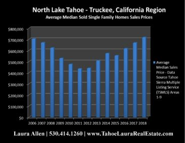 North Lake Tahoe - Truckee Home Values | Market Report - Mid Year 2018