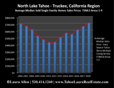 North Lake Tahoe - Truckee Home Values | Market Report - Year End 2018