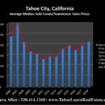 Tahoe City Condo Values | Market Report - Year End 2018