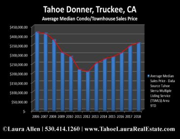 Tahoe Donner Condo Values | Market Report - Year End 2018