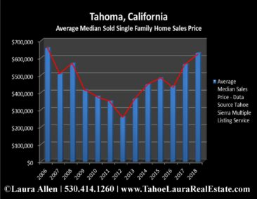 Tahoma Home Values | Market Report - Year End 2018