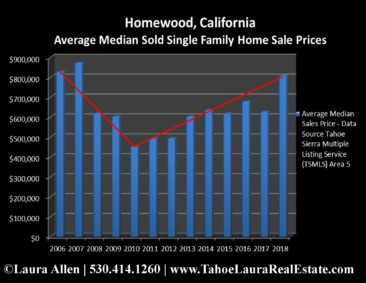 Homewood Home Values | Market Report - Year End 2018