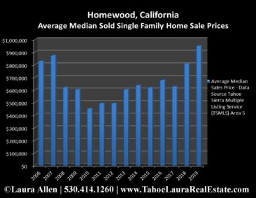 Homewood Home Values | Market Report - Year End 2019