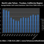 North Lake Tahoe - Truckee Condo Values | Market Report Mid -Year 2020
