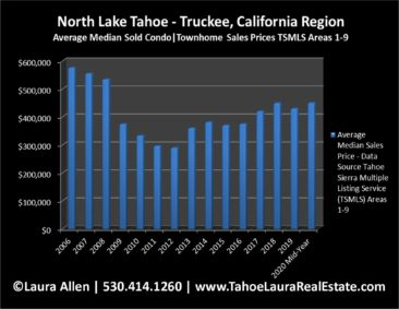 North Lake Tahoe - Truckee Condo Values | Market Report Mid -Year 2020